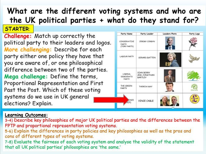 Citizenship GCSE 9-1 : Voting Systems and Political Parties