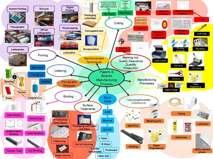 EDEXCEL Papers and Boards Manufacturing Processes