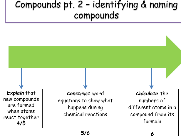 KS3 Atoms & elements - identifying & naming compounds (teacher ppt &  student work sheet).
