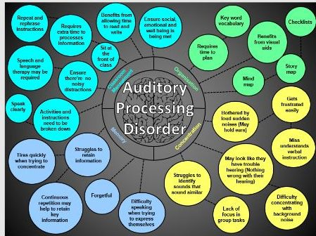 SEN Mind map - Auditory processing