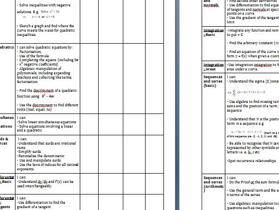 Edexcel C1 mathematics Core 1 checklist revision