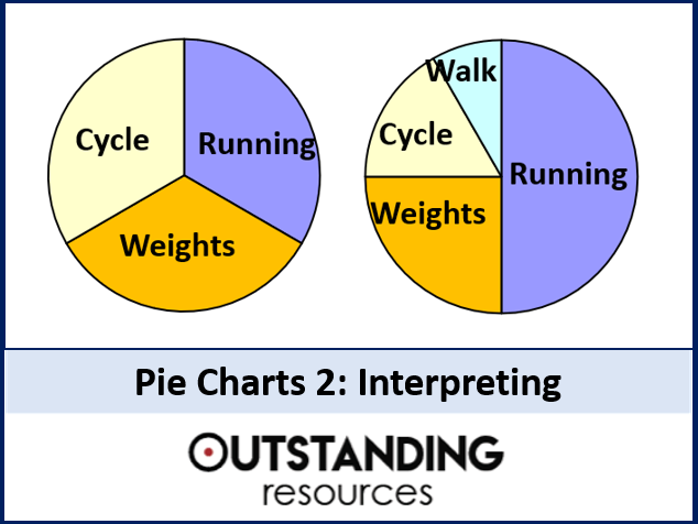 Pie Charts 2 Interpreting Pie Charts Worksheets By