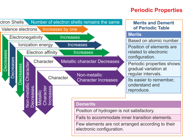 IB - A Level Chemistry Periodicity Chapter Notes Complete Lesson