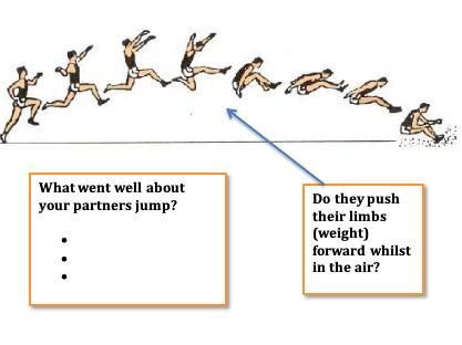 Athletics Resource Cards - Long Jump, Triple Jump, Shotput, Sprint, Relay, Discus