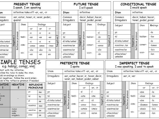 Spanish All Tenses Reference Mat