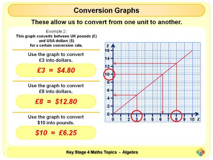 Conversion Graphs KS4