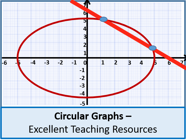 Algebra: Circular Graphs 1 - Introduction (New 9-1 GCSE Syllabus & AS Level)