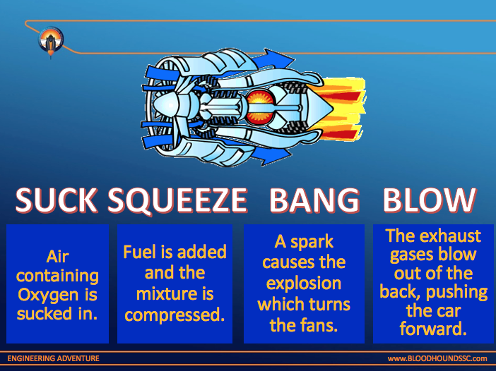 KS3 GCSE Science Revision: BloodhoundSSC jet car Combustion Collision Theory-  How Jet Engines Work