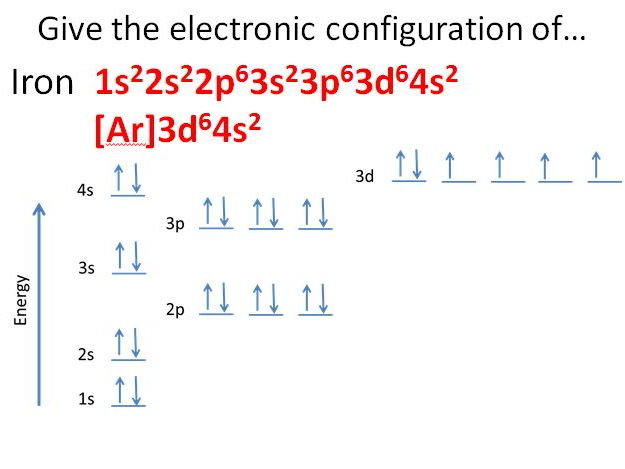 Electronic Configurations Of Transition Metals And Their