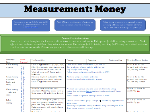 Y2 Autumn Block 3: Money Weekly Planning (following the White Rose maths small steps guidance)