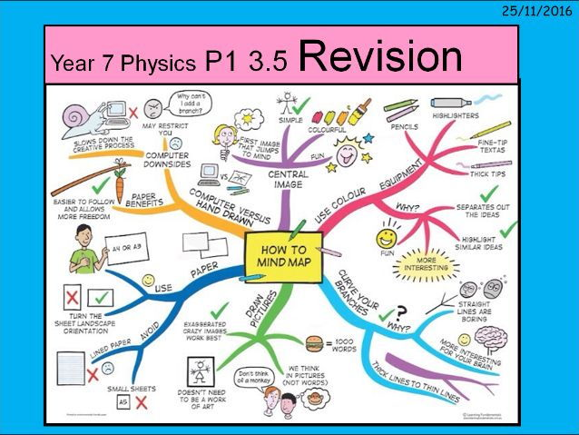 A revision lesson for the Year 7 Light topic  using a mind-mapping template.
