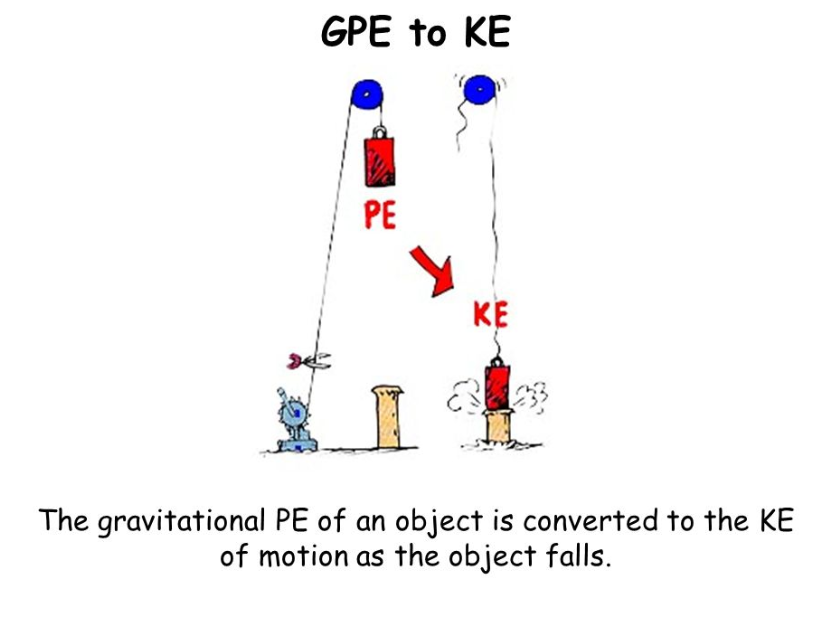 Energy transfer, GPE, KE and WD - Physics GCSE