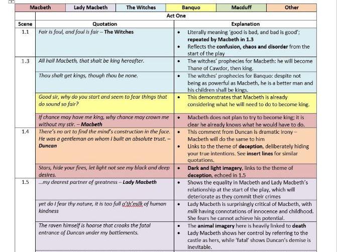 Macbeth Quote Revision
