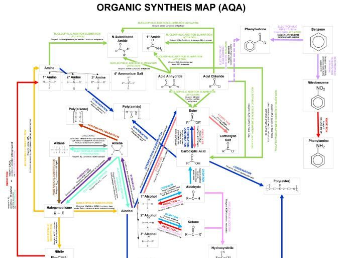 AQA A Level Chemistry - Organic Synthesis Map