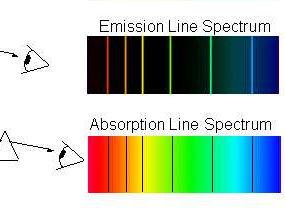 AQA AS Physics Unit 2 - Line Spectra Diagrams