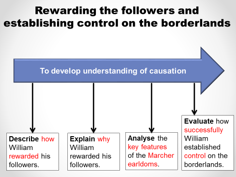 William rewarding followers and controlling the borderlands (Anglo-Saxon/Normal 9-1 GCSE)