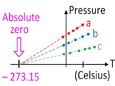 GCSE Science / Physics - Pressure in gases (PowerPoint and Lesson Plan)