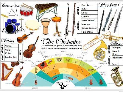 The Orchestra Scheme of Work