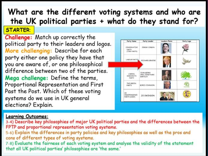 GCSE Citizenship Political Parties + Voting