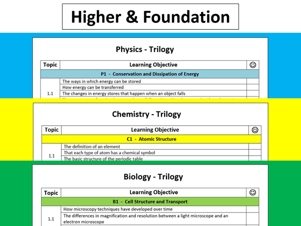 AQA Trilogy Learning Objectives Checklists