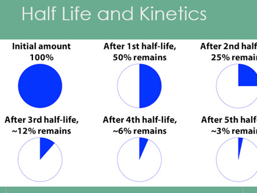 Half Life , Reaction Kinetics, Collisions and Maxwell Boltzmann , Complete Lesson PPT 34 slides