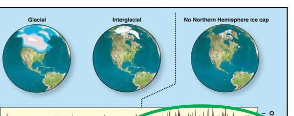 GCSE 9-1; Climate - Climate change during the Quaternary