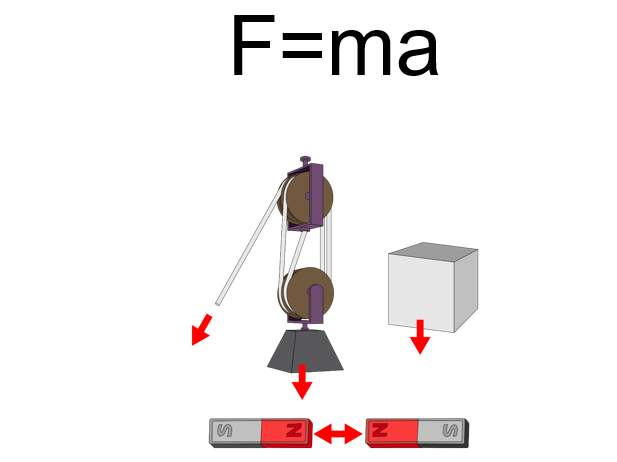 Physics A-Level Year 1 Lesson - Using F=ma (PowerPoint AND lesson plan)