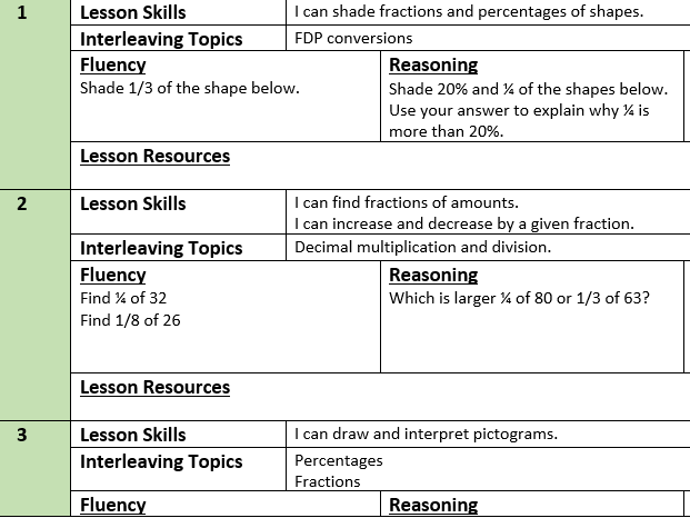 Mastery Maths Year 7 Half Term 5 Scheme of Work