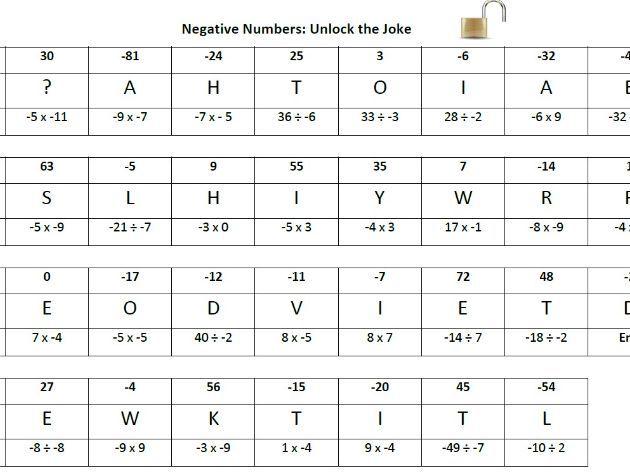 Multiply/ Divide Negatives: Unlock the Joke