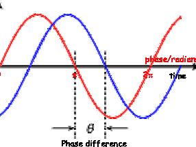 AQA AS Physics - Waves Topic Bundle