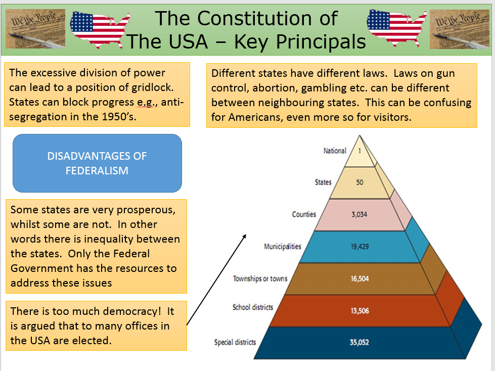 Federalism - US Constitution - A Level Government and Politics