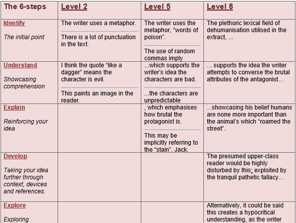 GCSE English Language Exam Technique
