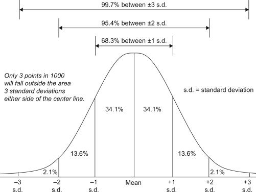 Edexcel A-Level Maths Statistics Chapter 6 Statistical distributions