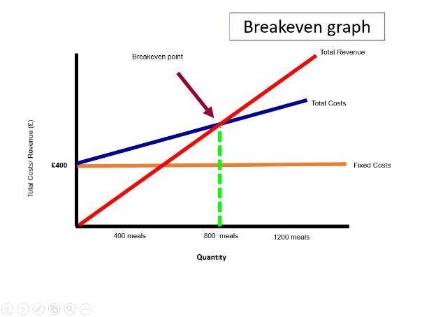 Breakeven - 1.3.2