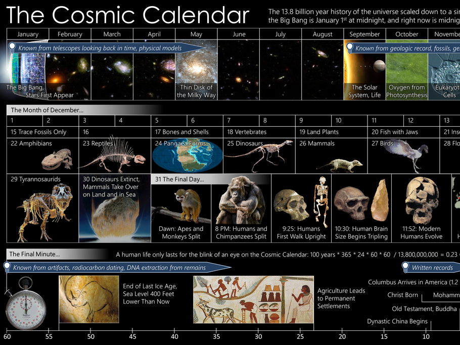 A Journey through Time and Space - Teamwork Lesson & Resources - Cosmic Calendar