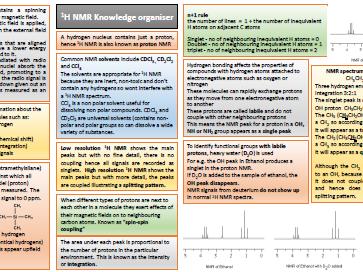 NMR knowledge organiser