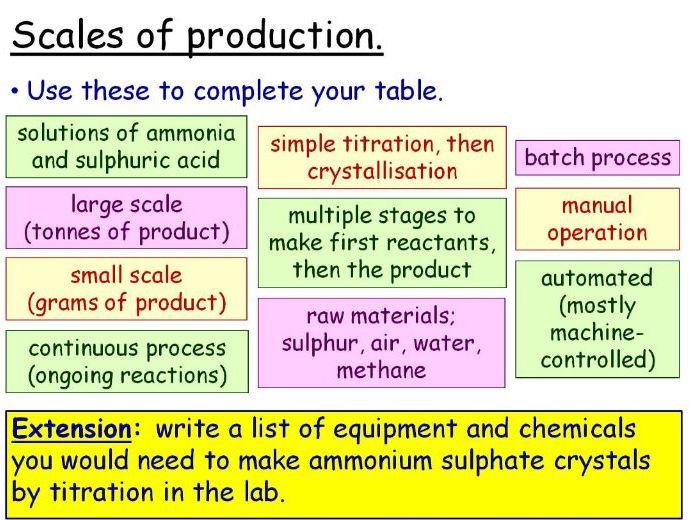 Fertilisers and the Haber Process GCSE Lesson (SC15a) TRIPLE