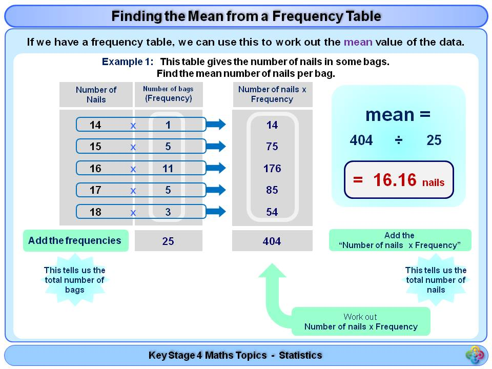 Mean from a frequency table worksheet with answers