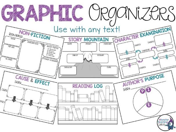 Digital Graphic Organizers | Distance Learning | Google Classroom