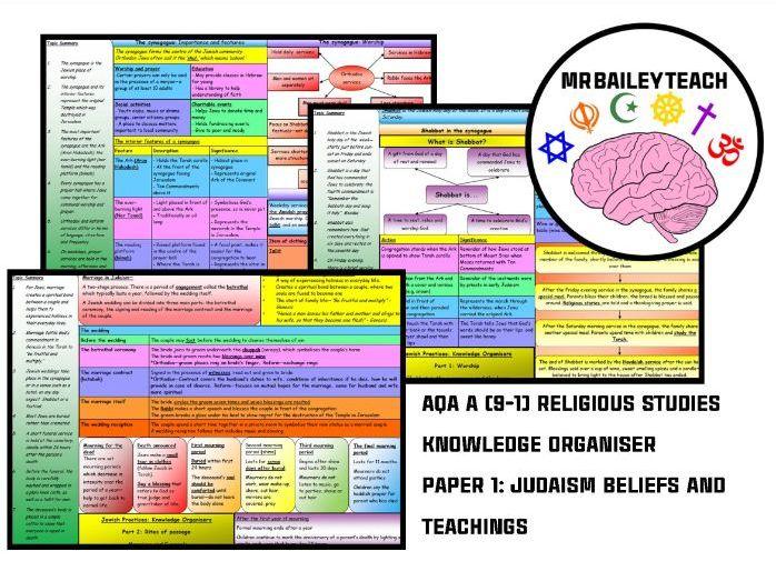 AQA A (9-1) Religious Studies - Judaism Beliefs and Teachings Knowledge Organiser