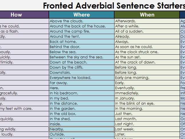 fronted adverbial word mat by mrichmond