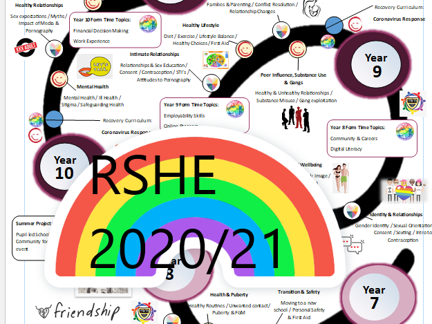 PSHE / RSHE / SE Learning Journey 2020 New Guidelines Ready. Key Stage 3 & 4