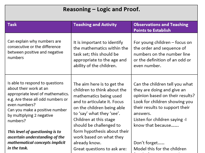 How To Develop Mathematical Thinking Part 1