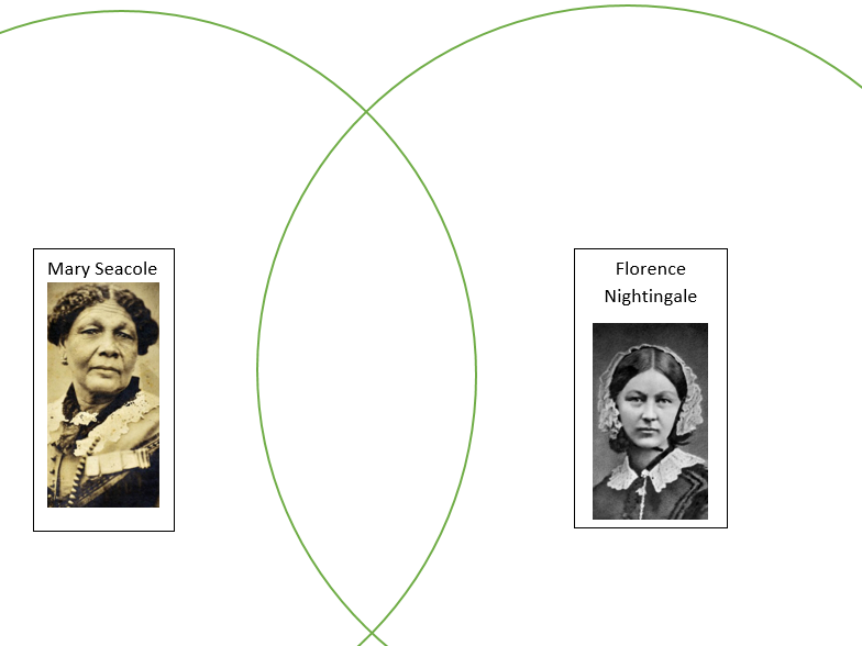 Florence Nightingale and Mary Seacole comparison Venn diagram
