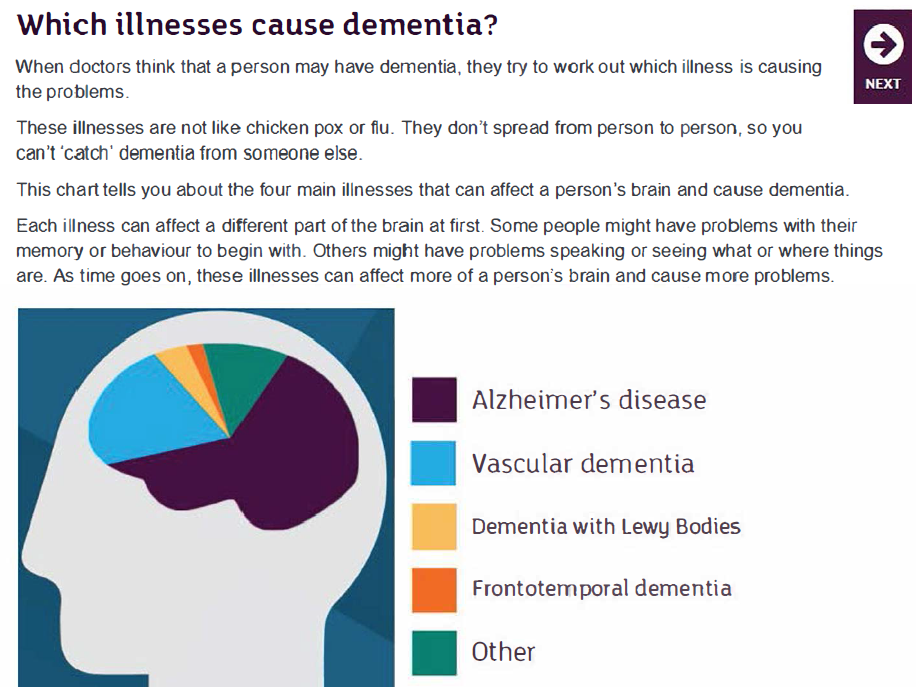 What is Dementia? by Alzheimer Research UK Comprehension KS2