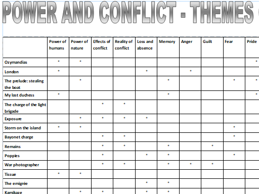 Power and Conflict poetry - Theme comparison chart