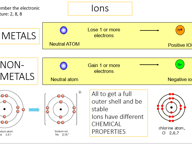 Chemistry revision & exam questions (combined science)