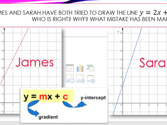 Understanding Perpendicular Lines Lesson and Starter y=mx+c worksheet accompanying