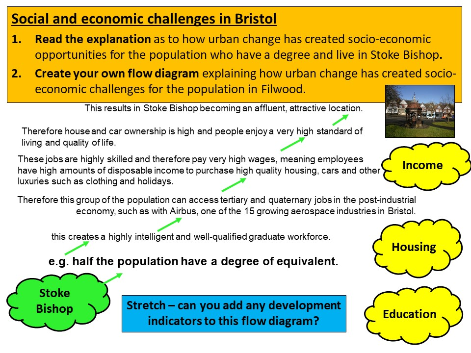 AQA GCSE Geography – Social and Economic Challenges in Filwood and Stoke Bishop, Bristol – Lesson