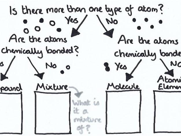 Element, compound or mixture? Flow chart